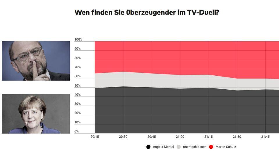 """Die """"Fieberkurve"""" des TV-Duells: Im Laufe der rund 100 Minuten schwankte die Überzeugungskraft der Kandidaten"""