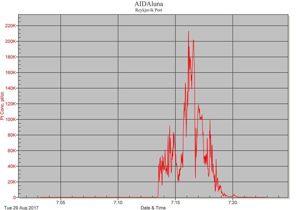 """Die """"Aida Luna"""" besucht am 29. August 2017 Reykjavik: Die Messung des Nabu zeigt, wie die Belastung mit Feinstaub auf über 20.000 Partikel pro Kubikzentimeter im Hafen steigt."""