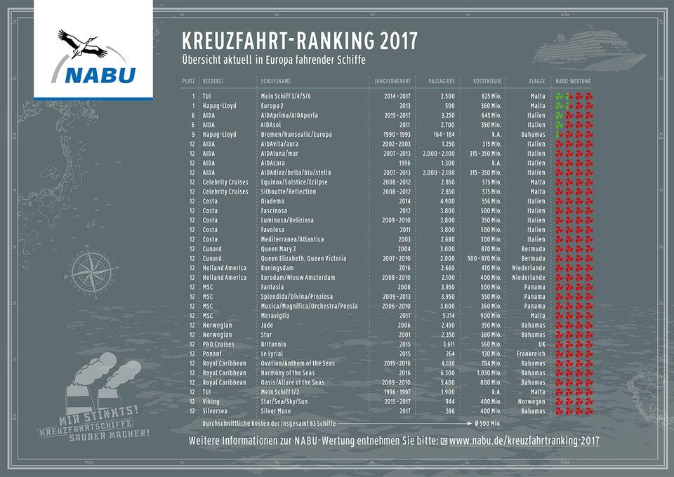 Nabu-Kreuzfahrt-Ranking 2017