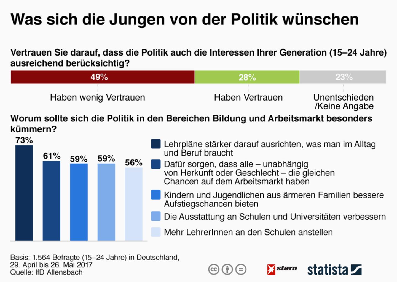 Umfrage: Was sich die Jungen von der Politik wünschen