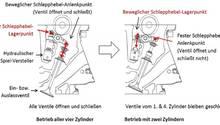So funktioniert die hydraulisch-mechanische Zylinderabschaltung beim Mazda CX-5 Skyactiv-G 194