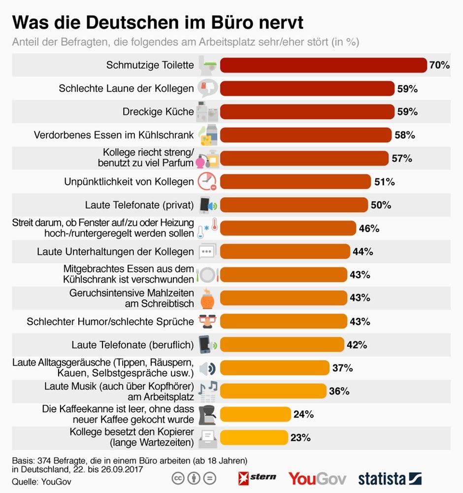 Was den Deutschen im Büro so richtig auf die Nerven geht | STERN.de