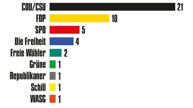 39 von 91 AfD-Abgeordneten waren zuvor in anderen Parteien aktiv – zum Teil in mehreren hintereinander