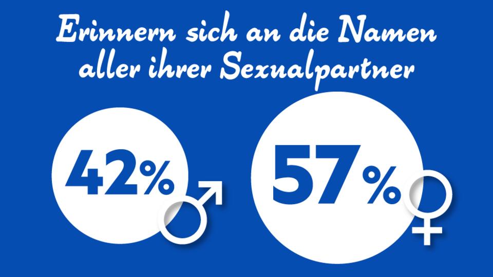 Liebe und Sex: Die Deutschen und die Liebe - was uns erregt