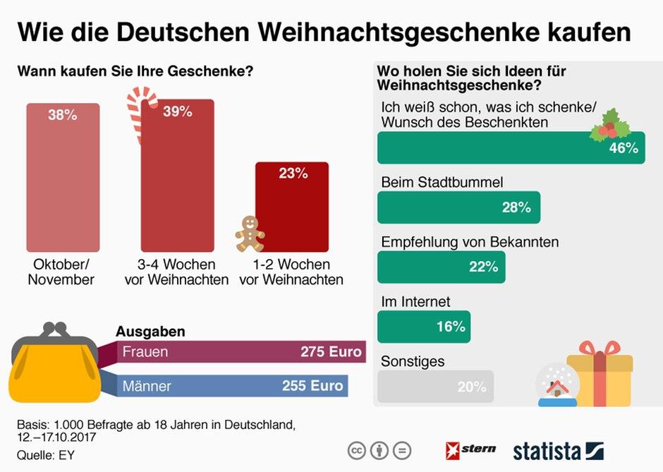 Wann, wo, was und wie viel? Die Deutschen und ihre ...