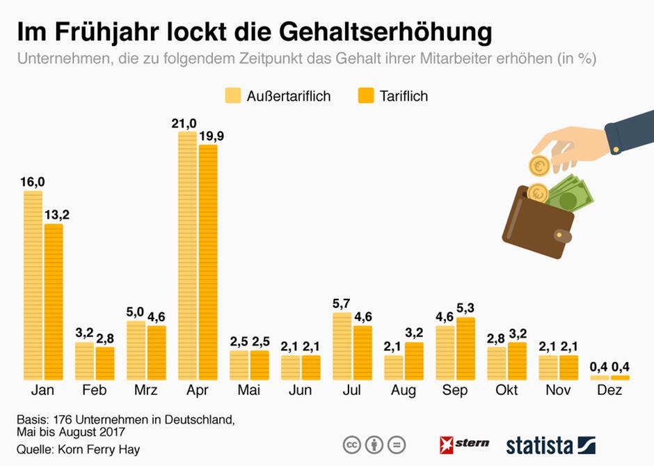 Wann die nächste Gehaltserhöhung lockt | STERN.de