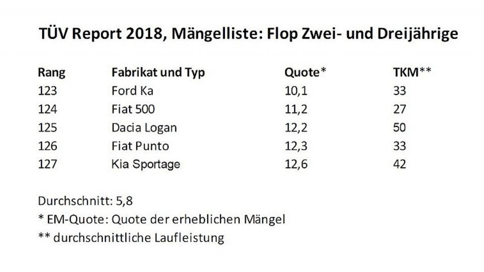 TÜV Report 2018 Mängelliste Flop Zwei und Dreijährige