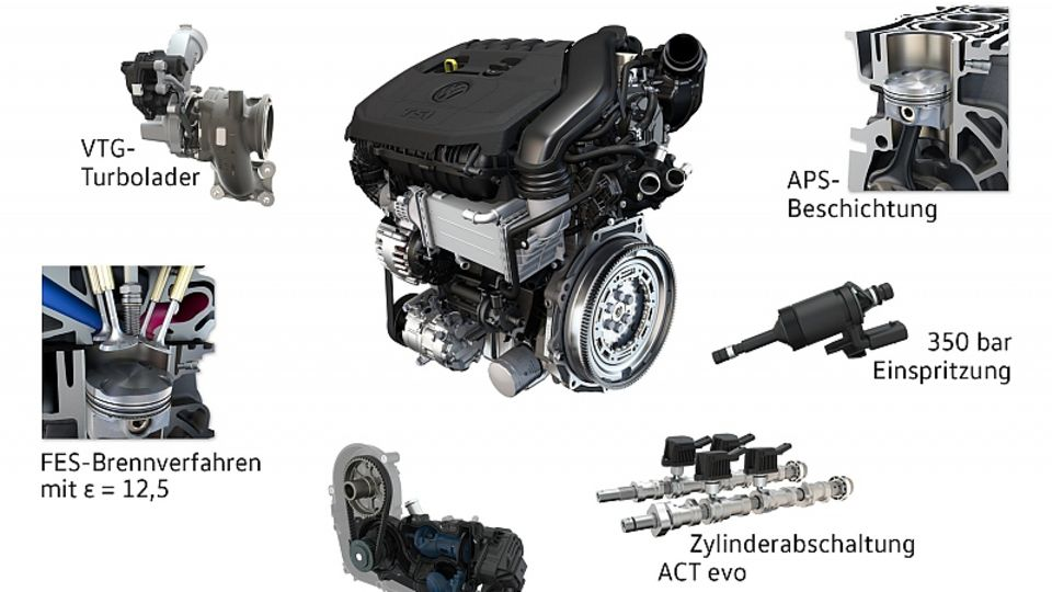 Beim 1.5 TSI evo verwendet VW verschiedene Technologien