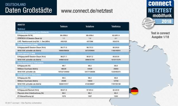 Mobilfunknetz-Test: O2 hat das schlechteste Netz in Deutschland