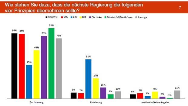 Wähler aller Parteien sind mehrheitlich dafür, dass die nächste Regierung die vier Themen übernehmen sollte. Fast aller Parteien