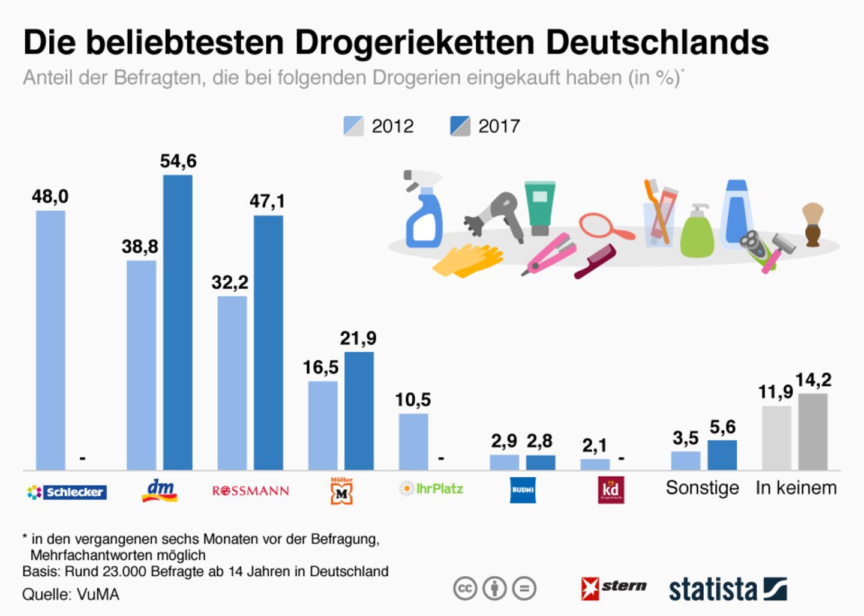 Bewegung im Markt: Das sind die beliebtesten Drogerieketten Deutschlands
