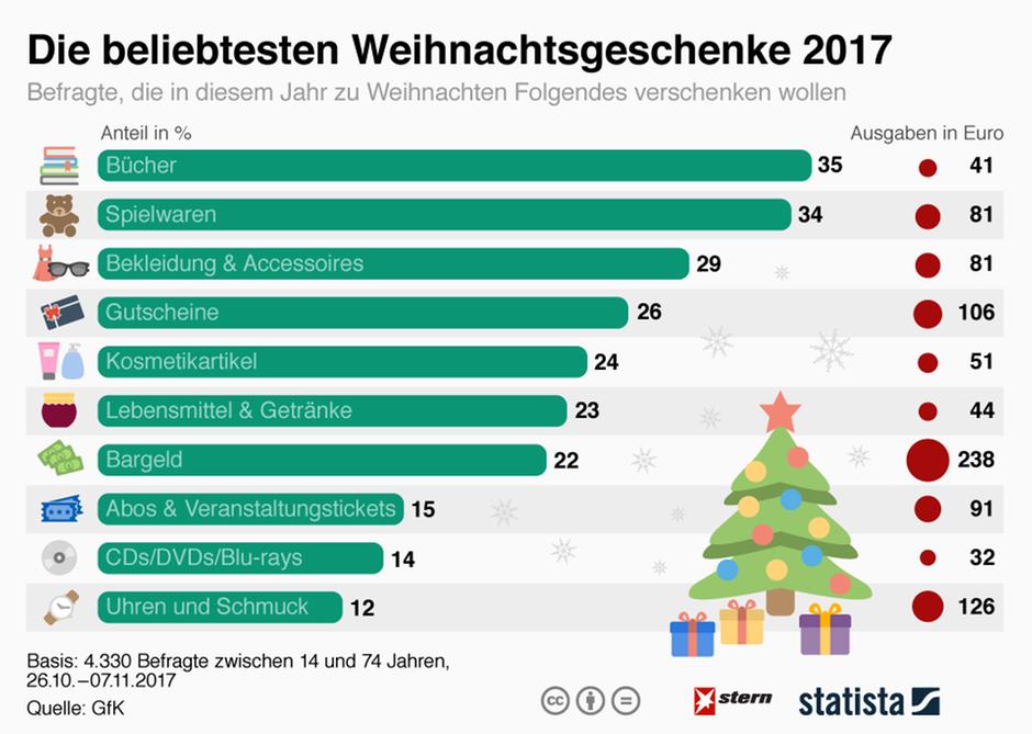 Weihnachtsgeschenke: Am liebsten werden Bücher verschenkt | STERN.de