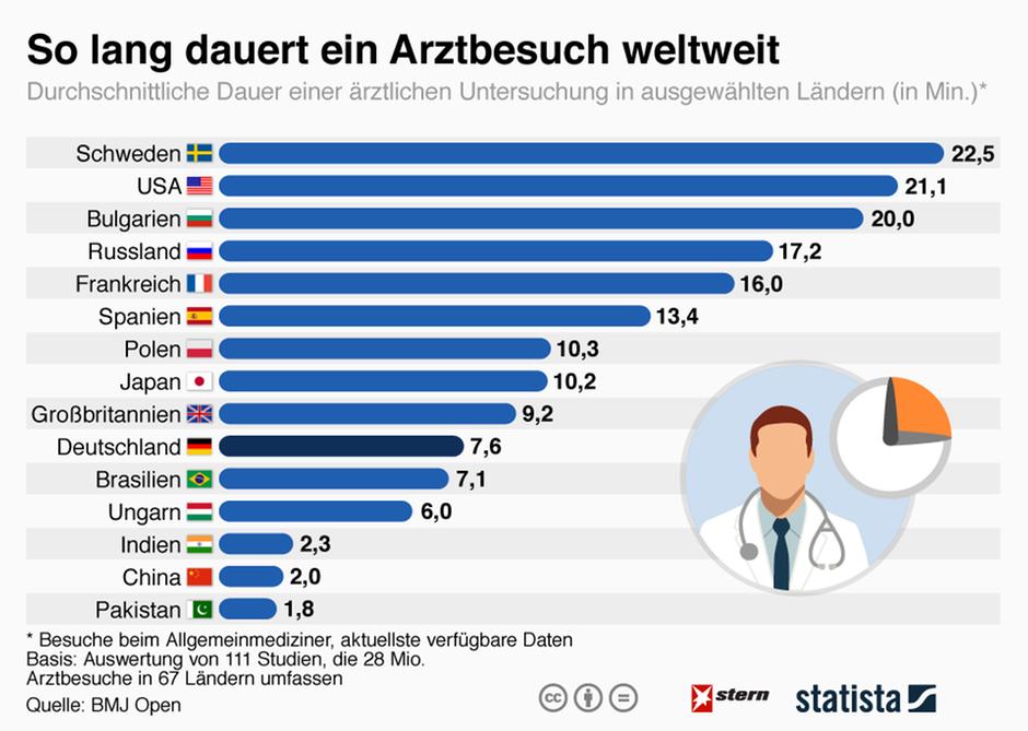 Statista: So lange dauert ein Arztbesuch weltweit