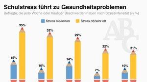 Schulstress führt zu Gesundheitsproblemen
