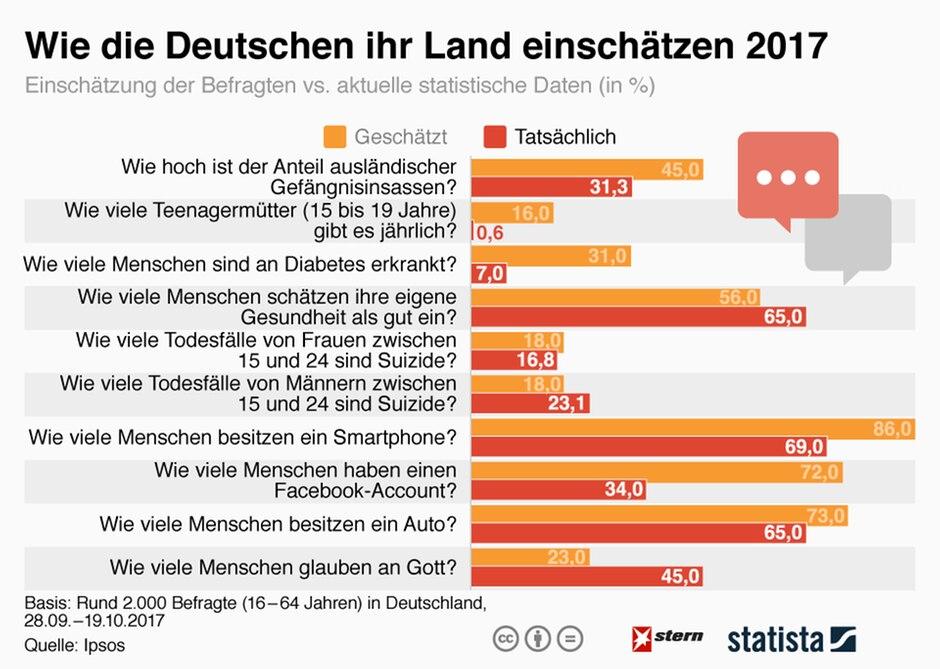 Vorurteile: Wie die Deutschen ihr Land einschätzen