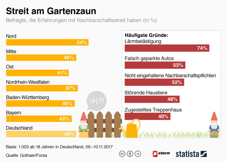 Streit am Gartenzaun: Über diese Themen streiten sich die Deutschen am häufigsten mit ihren Nachbarn