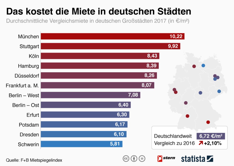 Wohnen in der Großstadt: In diesen deutschen Städten sind die Mieten am höchsten