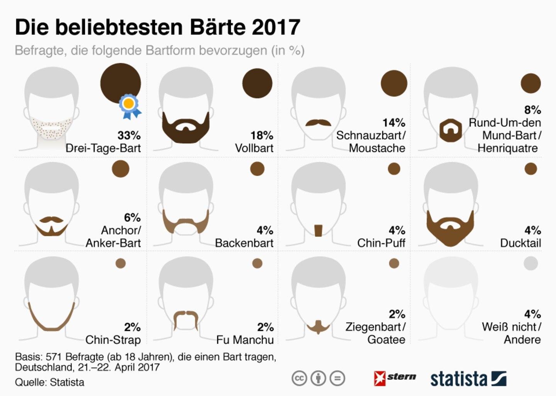 Gesichtsbehaarung: Das waren die beliebtesten Bärte 2017