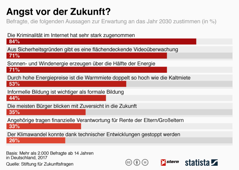 Umfrage: Anno 2030: So stellen sich die Deutschen die Zukunft vor