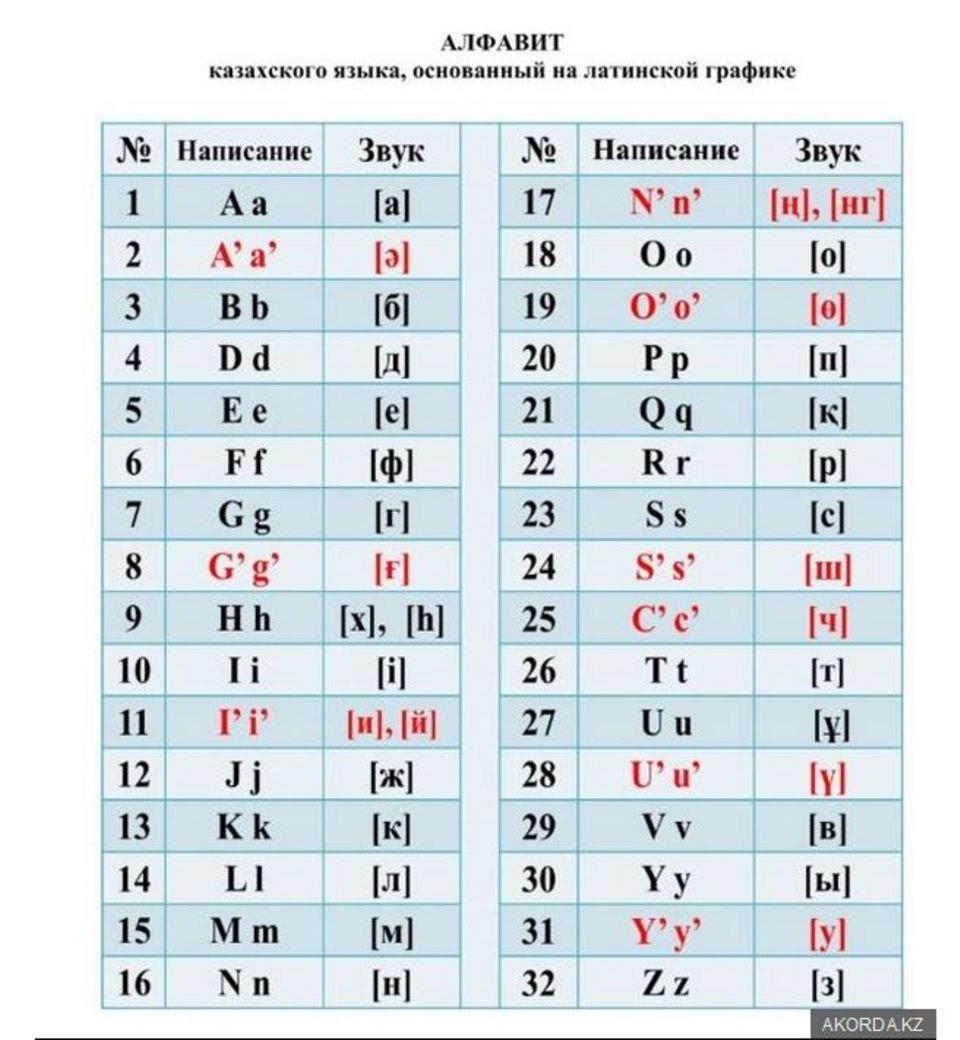 So soll das neue lateinische Alphabet in Kasachstan aussehen