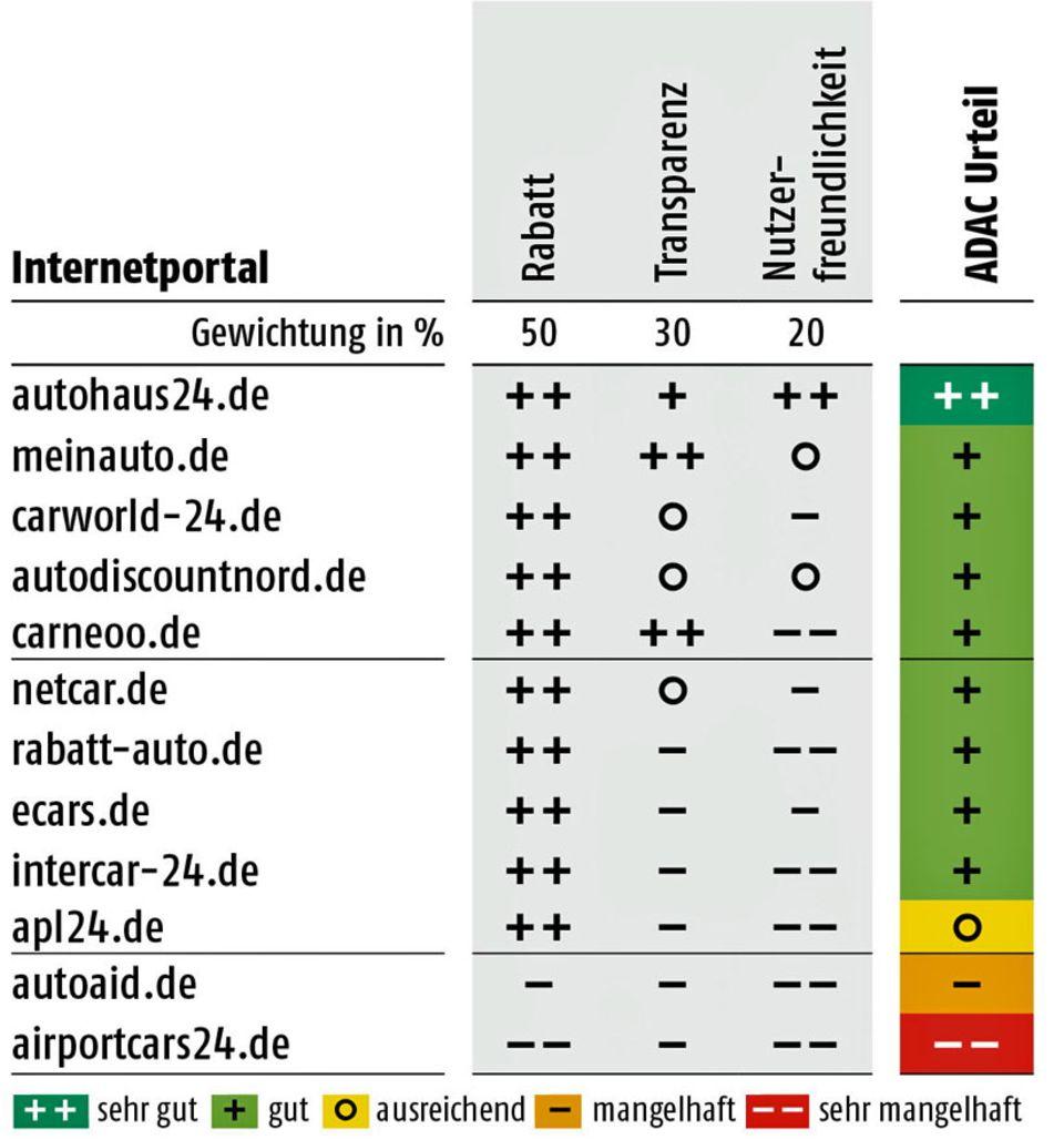 Rabatte im Test: ADAC-Test Neuwagenvermittler - Hier gibt es die höchsten Auto-Rabatte