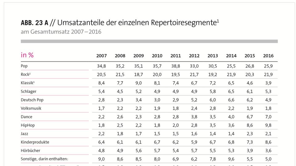 Eine Statistik zu den Umsatzanteilen der einzelnen Genres in Deutschland.