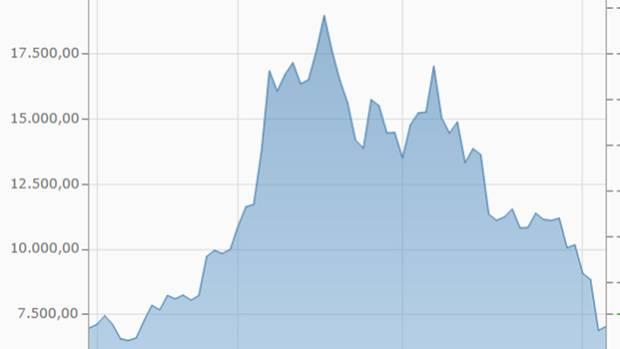 Die Drei-Monats-Kurve des Bitcoin