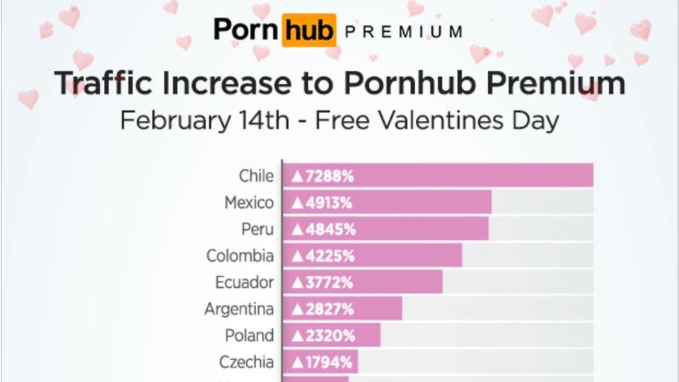 Eine Statistik von Pornhub über die Nutzung des Premium-Zugangs am Valentinstag