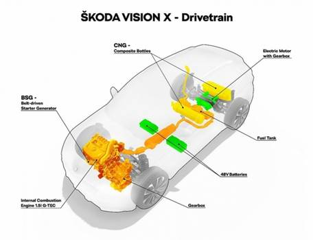 Der Antriebsstrang des Skoda Vision X mit CNG-Motor und Mildhybrid an der Hinterachse