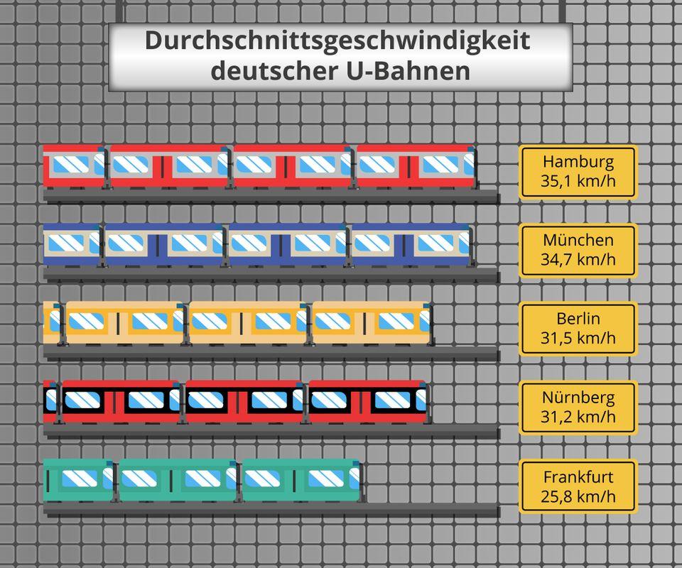 Geschwindigkeits-Check: Hamburg hat die schnellste U-Bahn Deutschlands