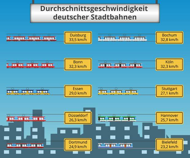 Infografik: Deutschlands Stadtbahnen im Geschwindigkeits-Check