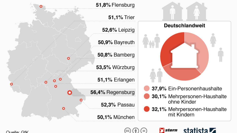 Anteil singlehaushalte deutschland