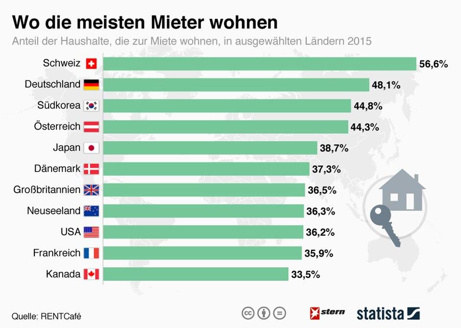 Nur in der Schweiz ist der Anteil der Mieter noch höher als in Deutschland