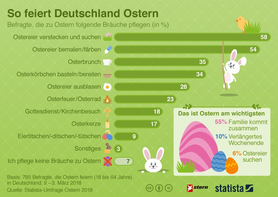 Ostern Diese Traditionen Pflegen Und Hegen Die Deutschen