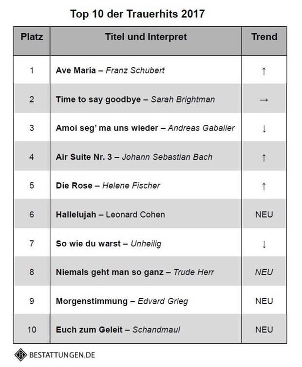 deutsche schlager liste