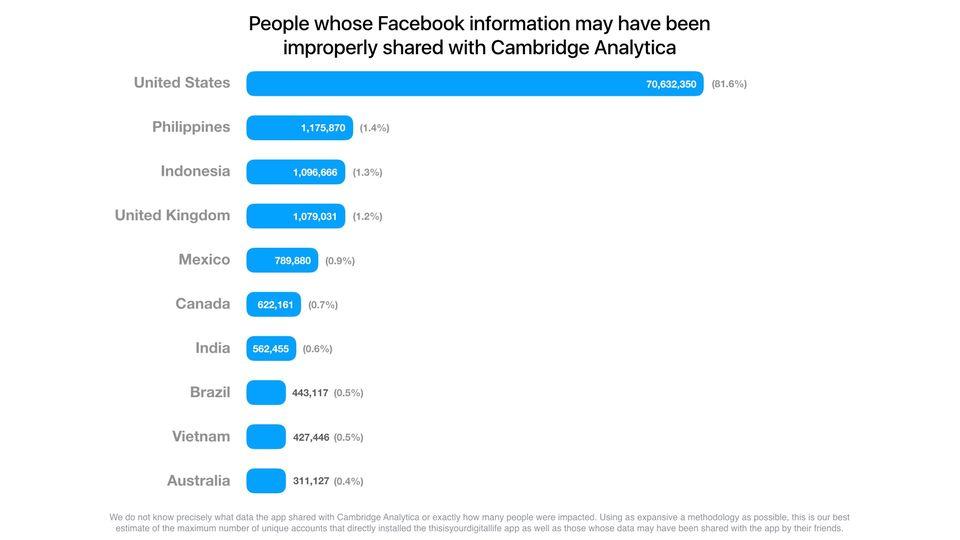 Grafik Betroffene des Facebook-Datenskandals nach Ländern