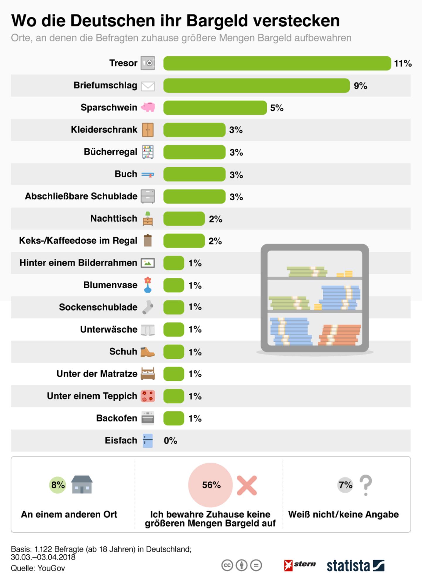 Beliebteste Verstecke : Wo die Deutschen ihr Bargeld verstecken