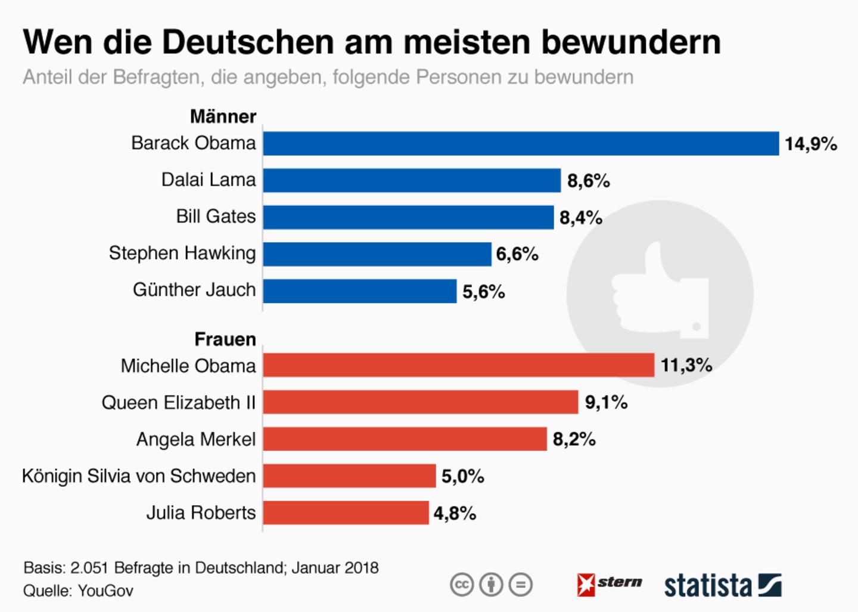 Umfrage: Obama, Dalai Lama oder Julia Roberts? Wen die Deutschen am meisten bewundern