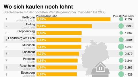 In diesen Gegenden wird bei Immobilien mit einer Wertsteigerung gerechnet.