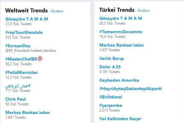 Die Twitter-Trends weltweit und für die Türkei am Mittwochmorgen: Günaydin Tamam (Guten Morgen, es reicht) steht an der Spitze