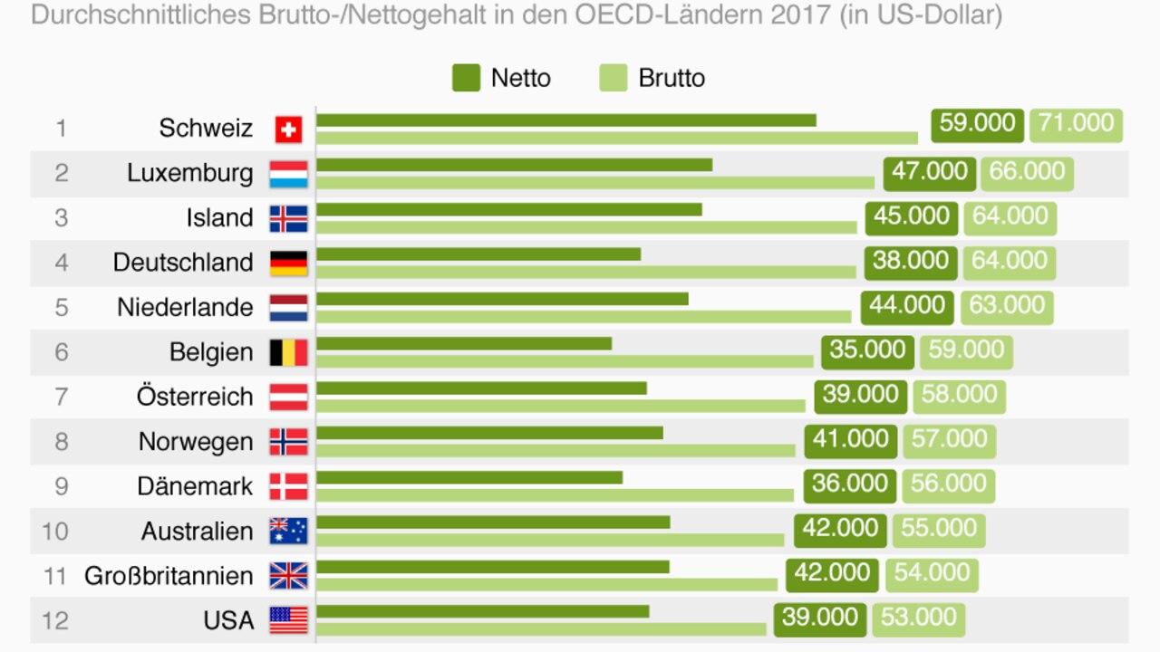 Durchschnittliches jahreseinkommen deutschland