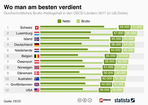 Durchschnittliche Gehälter: Ländervergleich: Wo man am besten verdient