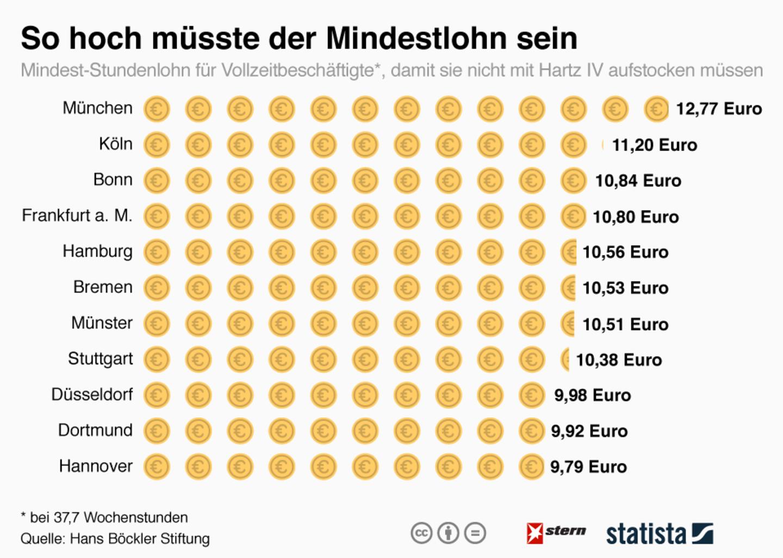 Städtevergleich: So hoch müsste der Mindestlohn sein, um nicht Hartz IV zu bekommen