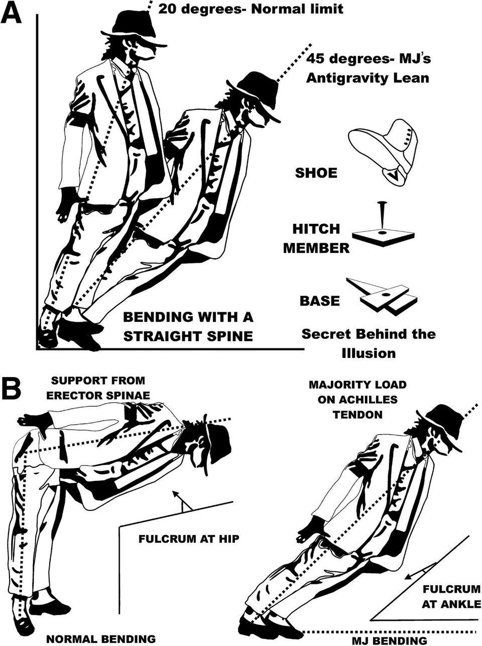 """Die Grafik der Forscher zeigt die Tanzpose """"Anti-Gravity-Lean"""" im Vergleich zu dem Winkel, in dem es physikalisch möglich ist, sich nach vorne zu beugen"""