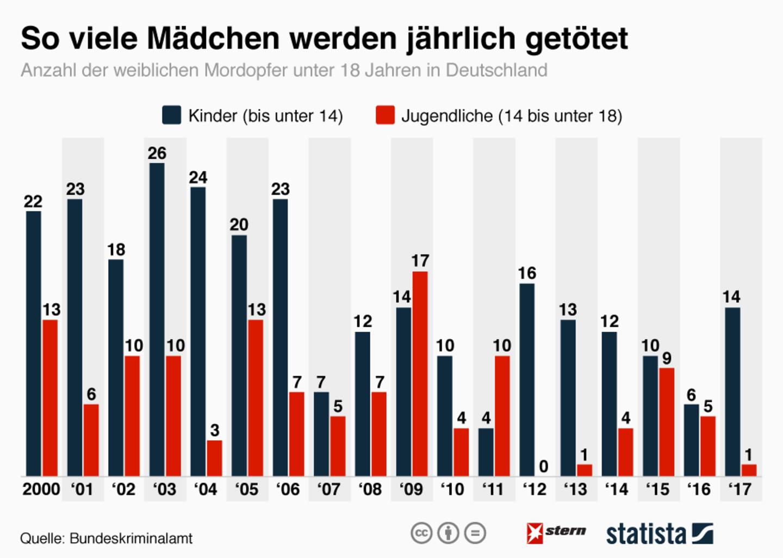 Morde anzahl deutschland der in ★ Politische