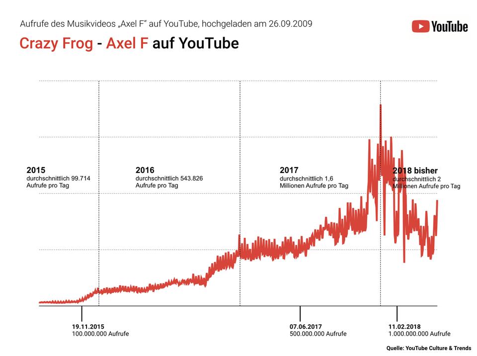 """Statistik von 2015 bis 2018 der Aufrufe des Videos """"Crazy Frog"""" auf Youtube"""