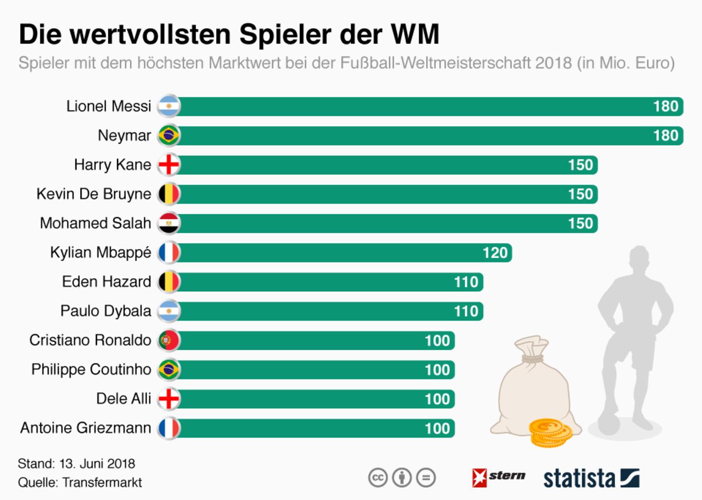 Marktwert von Messi, Neymar und Co. : Die Wertvollsten Spieler der WM 2018