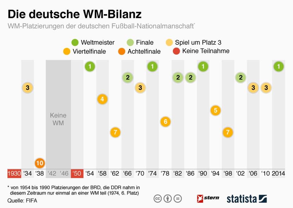 Fussball Weltmeisterschaft Die Deutsche Wm Bilanz Von 1930