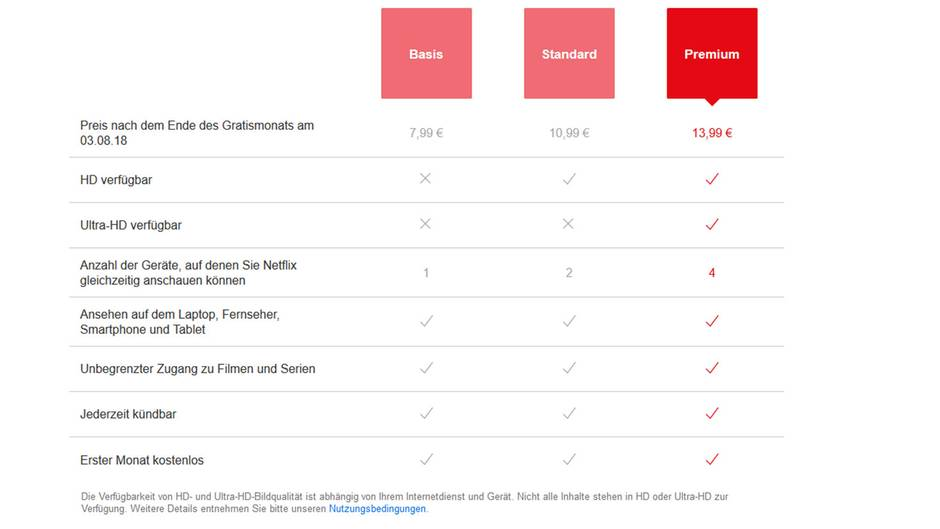 Das ist das bisherige Abo-Modell von Netflix: Drei Stufen, die teuerste (Premium) für 13,99 Euro pro Monat enthält alle Features.