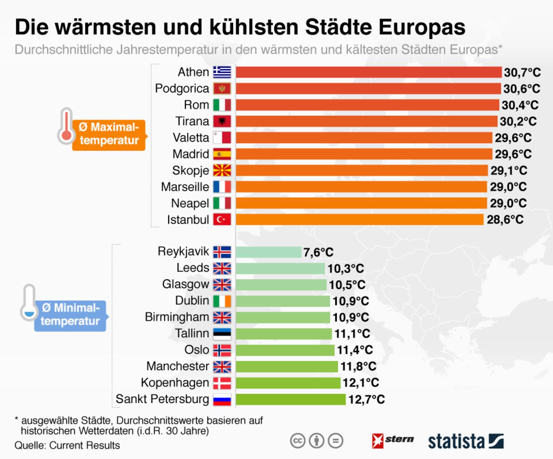 Jahrestemperaturen: Kühlste Städte Europas: Wohin Sie vor der Hitze fliehen können